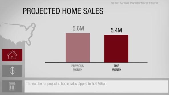 Immobilier Floride Nouvelles du marché immobilier aux Etats-unis: Prix projetés