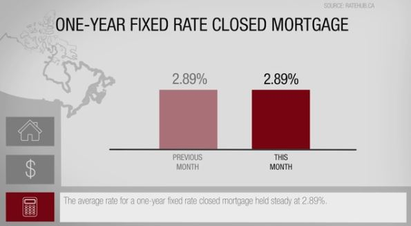 What is the One-year fixed rate closed mortgage in Canada