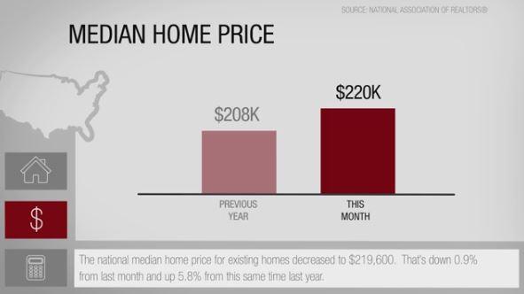 Immobilier Floride Nouvelles du marché immobilier aux Etats-unis: Prix médian